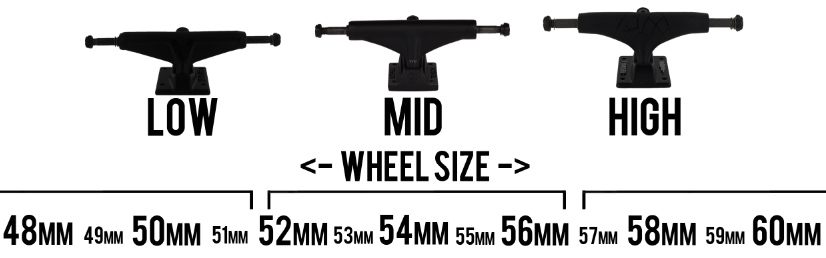 Low-Mid-High Trucks and recommended wheelsize