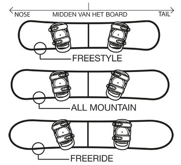 riding Style
