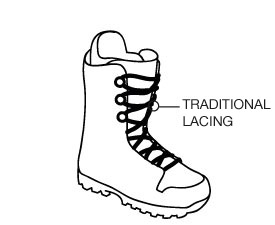 Traditional Lacing