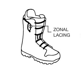 Zonal Lacing System