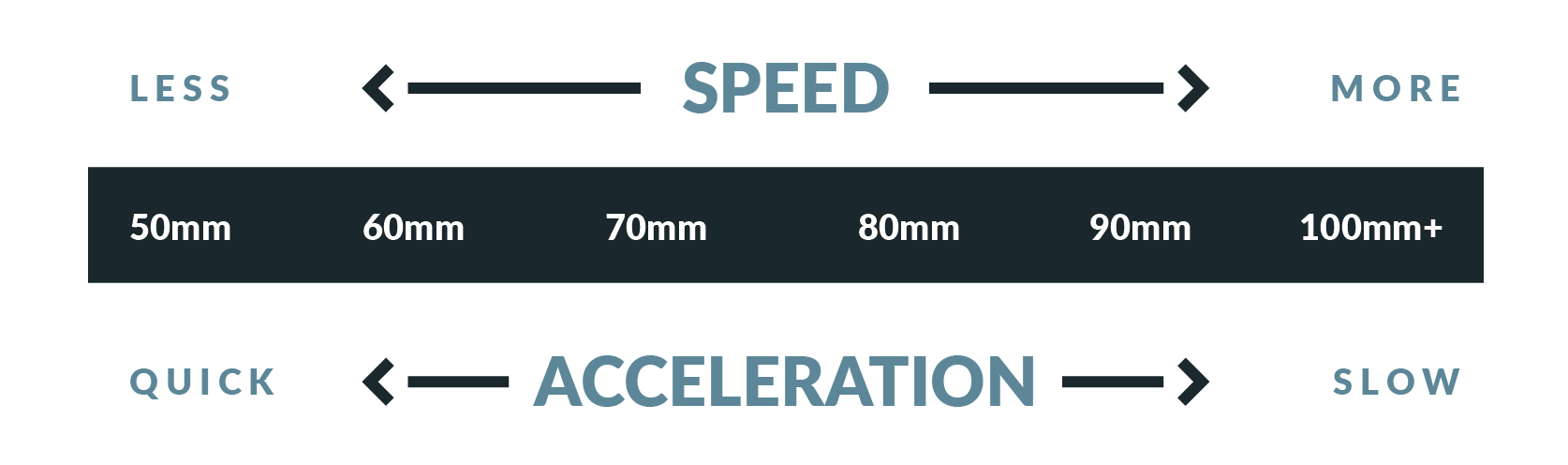 How the wheel diameter affects speed and acceleration